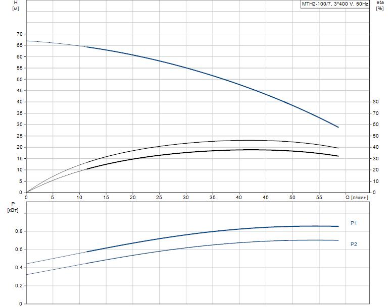 Гидравлические характеристики насоса Grundfos MTH2-100/7 A-W-A-AQQV артикул: 43641107