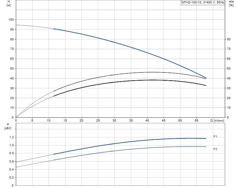 Гидравлические характеристики насоса Grundfos MTH2-100/10 A-W-A-AQQV артикул: 43641110