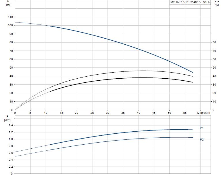 Гидравлические характеристики насоса Grundfos MTH2-110/11 A-W-A-AQQV артикул: 43641121
