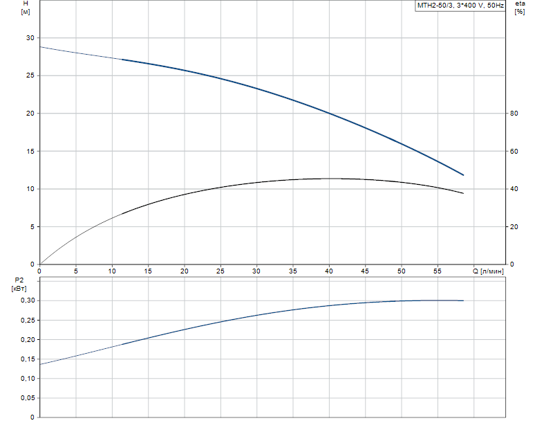 Гидравлические характеристики насоса Grundfos MTH2-50/3 A-W-A-AQQV артикул: 43641153