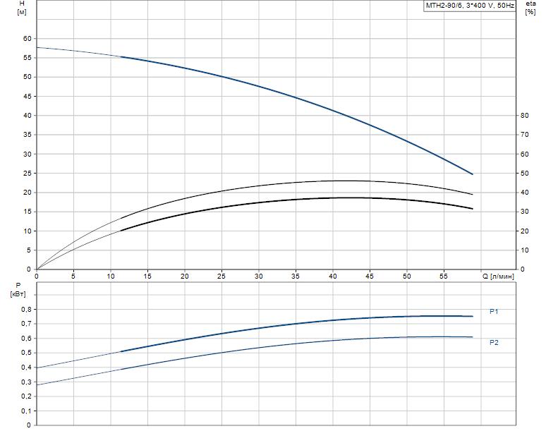 Гидравлические характеристики насоса Grundfos MTH2-90/6 A-W-A-AQQV артикул: 43641196