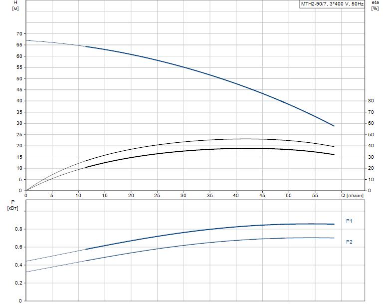 Гидравлические характеристики насоса Grundfos MTH2-90/7 A-W-A-AQQV артикул: 43641197