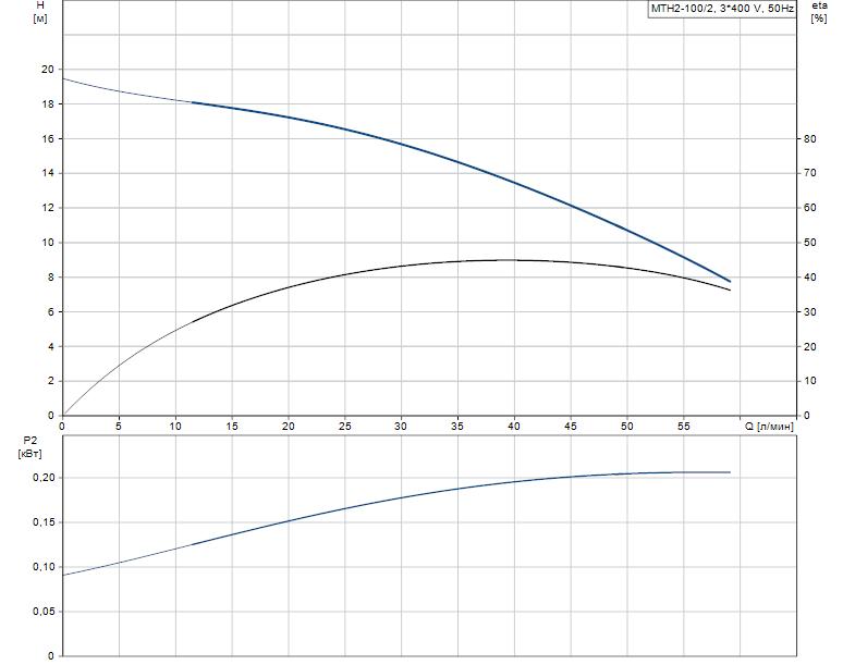 Гидравлические характеристики насоса Grundfos MTH2-100/2 A-W-A-AQQV артикул: 43641202