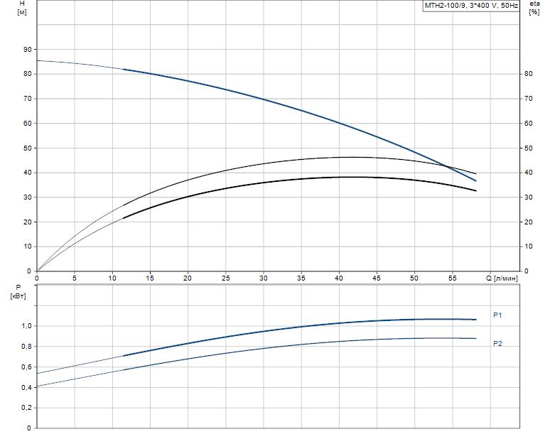 Гидравлические характеристики насоса Grundfos MTH2-100/9 A-W-A-AQQV артикул: 43641209