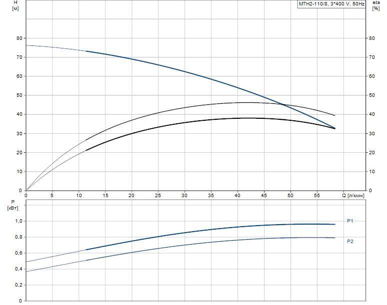 Гидравлические характеристики насоса Grundfos MTH2-110/8 A-W-A-AQQV артикул: 43641218