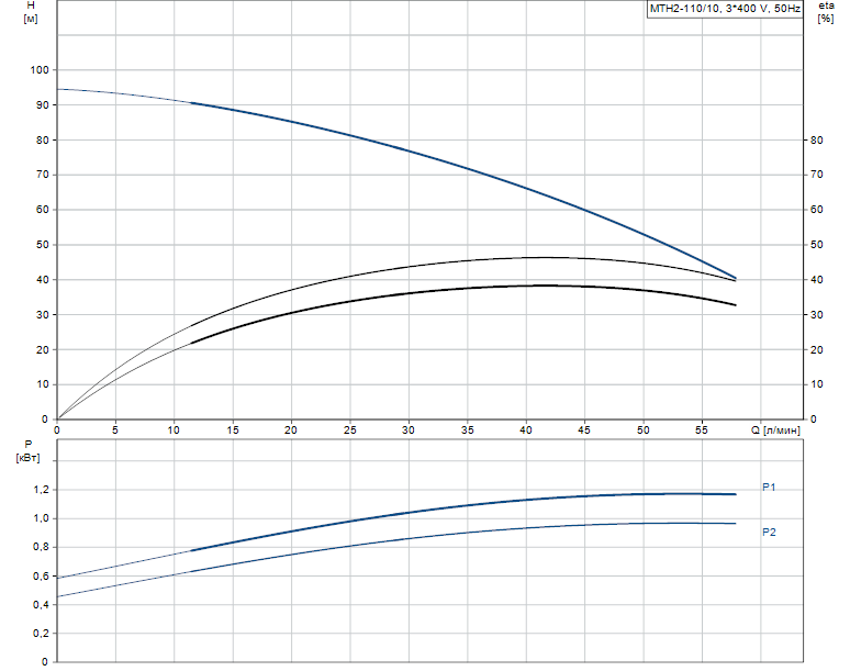 Гидравлические характеристики насоса Grundfos MTH2-110/10 A-W-A-AQQV артикул: 43641220