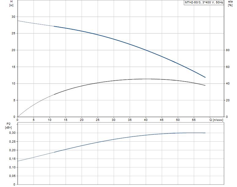 Гидравлические характеристики насоса Grundfos MTH2-50/3 A-W-A-AQQV артикул: 43641253