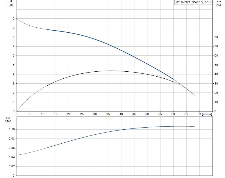 Гидравлические характеристики насоса Grundfos MTH2-70/1 A-W-A-AQQV артикул: 43641271