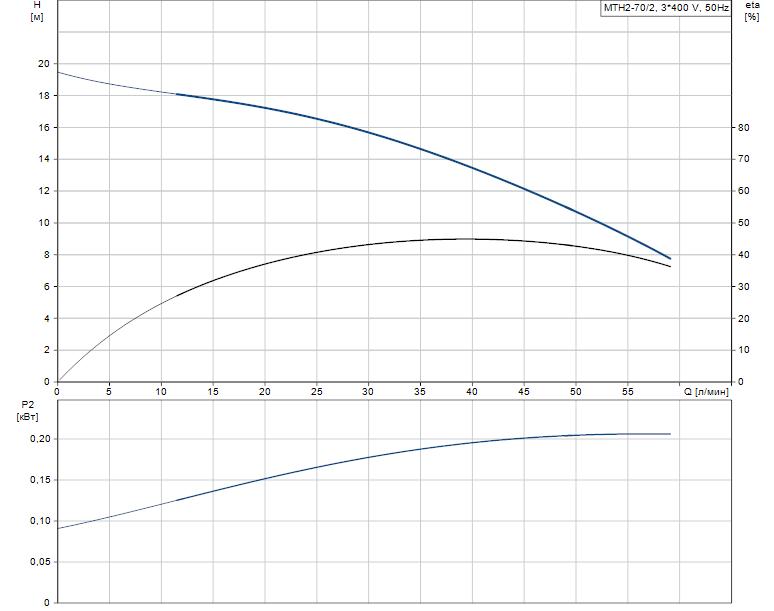 Гидравлические характеристики насоса Grundfos MTH2-70/2 A-W-A-AQQV артикул: 43641272