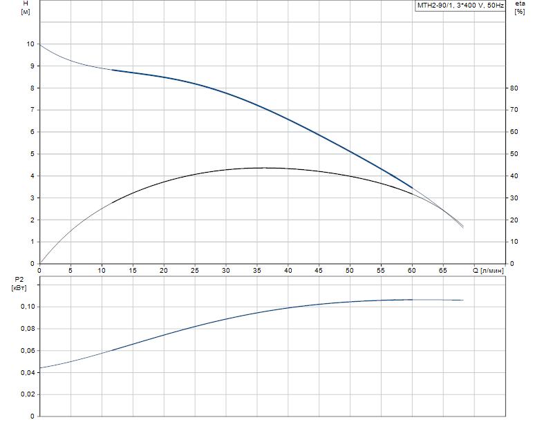 Гидравлические характеристики насоса Grundfos MTH2-90/1 A-W-A-AQQV артикул: 43641291