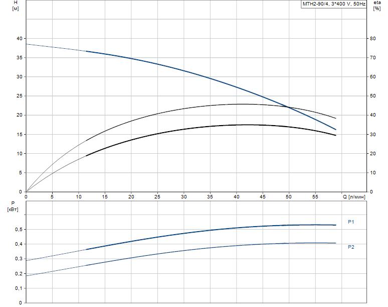 Гидравлические характеристики насоса Grundfos MTH2-90/4 A-W-A-AQQV артикул: 43641294