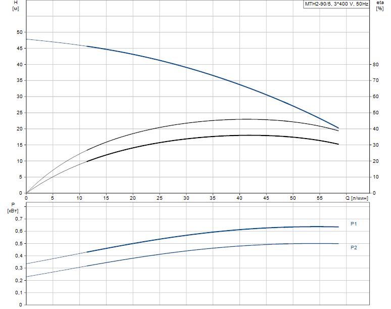 Гидравлические характеристики насоса Grundfos MTH2-90/5 A-W-A-AQQV артикул: 43641295