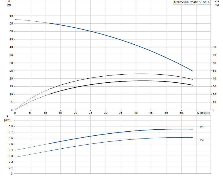 Гидравлические характеристики насоса Grundfos MTH2-90/6 A-W-A-AQQV артикул: 43641296