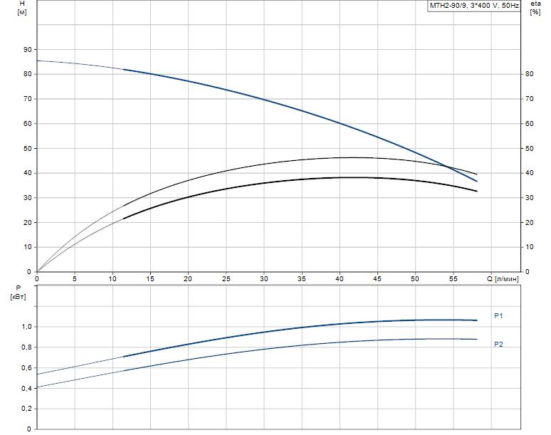 Гидравлические характеристики насоса Grundfos MTH2-90/9 A-W-A-AQQV артикул: 43641299