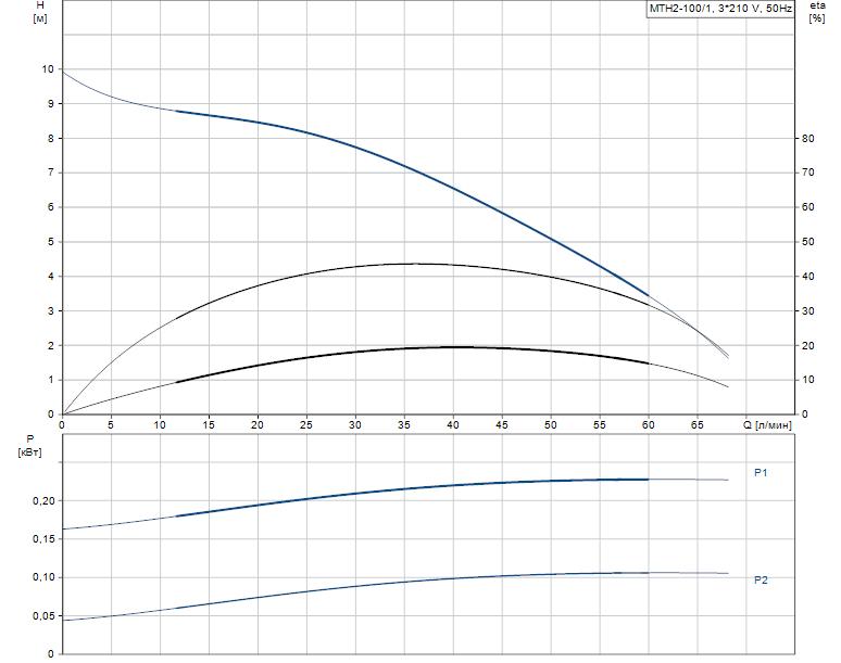 Гидравлические характеристики насоса Grundfos MTH2-100/1 A-W-A-AUUV артикул: 43643201