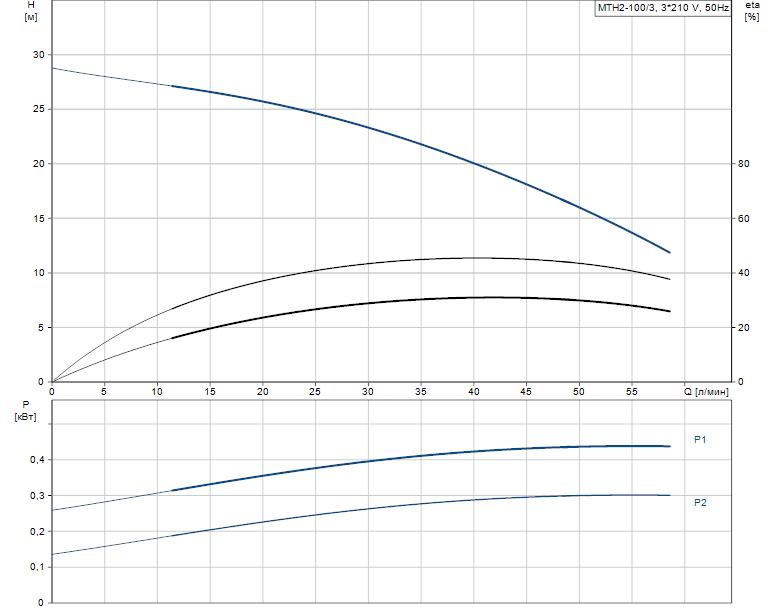 Гидравлические характеристики насоса Grundfos MTH2-100/3 A-W-A-AUUV артикул: 43643203
