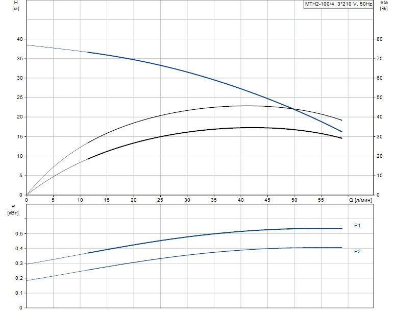 Гидравлические характеристики насоса Grundfos MTH2-100/4 A-W-A-AUUV артикул: 43643204
