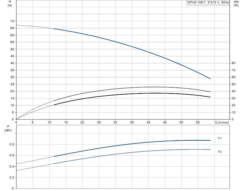Гидравлические характеристики насоса Grundfos MTH2-100/7 A-W-A-AUUV артикул: 43643207