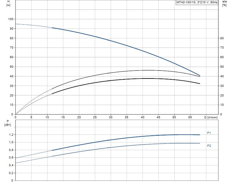 Гидравлические характеристики насоса Grundfos MTH2-100/10 A-W-A-AUUV артикул: 43643210