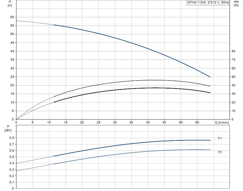 Гидравлические характеристики насоса Grundfos MTH2-110/6 A-W-A-AUUV артикул: 43643216