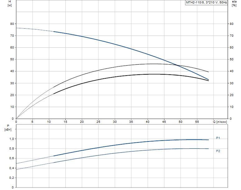 Гидравлические характеристики насоса Grundfos MTH2-110/8 A-W-A-AUUV артикул: 43643218