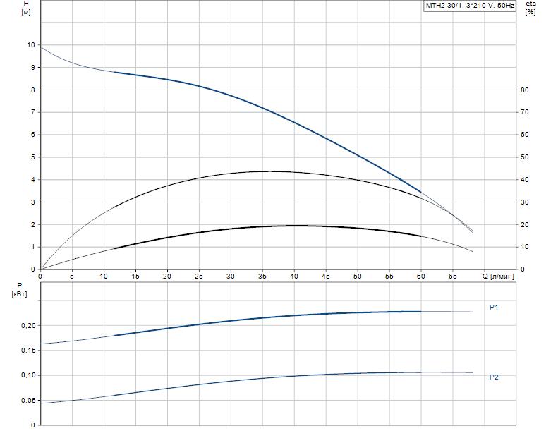 Гидравлические характеристики насоса Grundfos MTH2-30/1 A-W-A-AUUV артикул: 43643231
