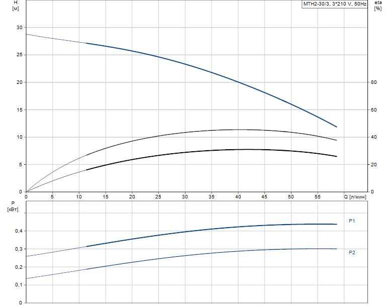 Гидравлические характеристики насоса Grundfos MTH2-30/3 A-W-A-AUUV артикул: 43643233