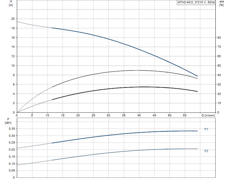 Гидравлические характеристики насоса Grundfos MTH2-40/2 A-W-A-AUUV артикул: 43643242