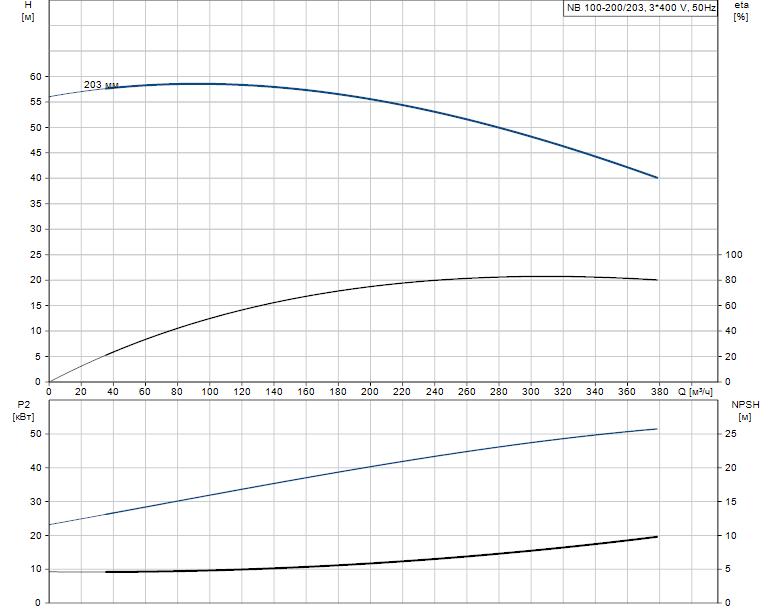 Гидравлические характеристики насоса Grundfos NB 100-200/203 AF2ABAQE артикул: 95108903