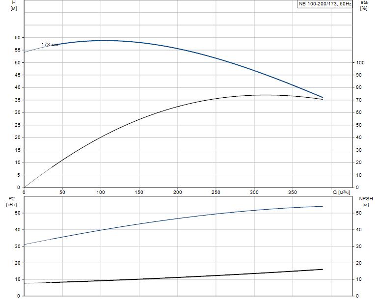 Гидравлические характеристики насоса Grundfos NB 100-200/173 AF2ABAQE артикул: 95109401