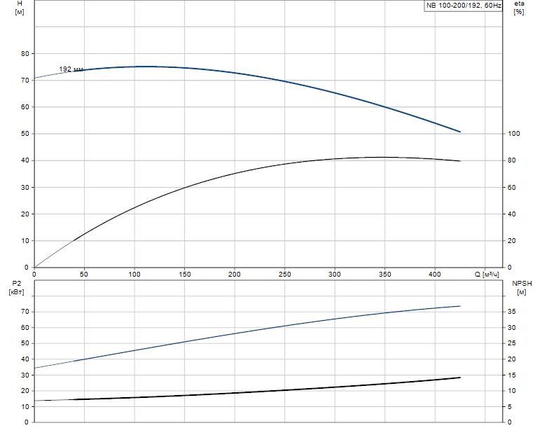 Гидравлические характеристики насоса Grundfos NB 100-200/192 AF2ABAQE артикул: 95109402