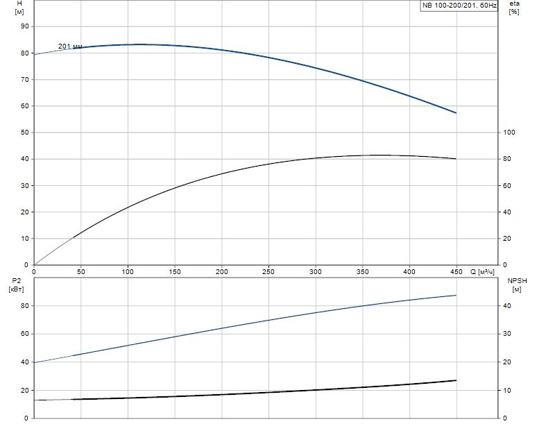 Гидравлические характеристики насоса Grundfos NB 100-200/201 AF2ABAQE артикул: 95109403