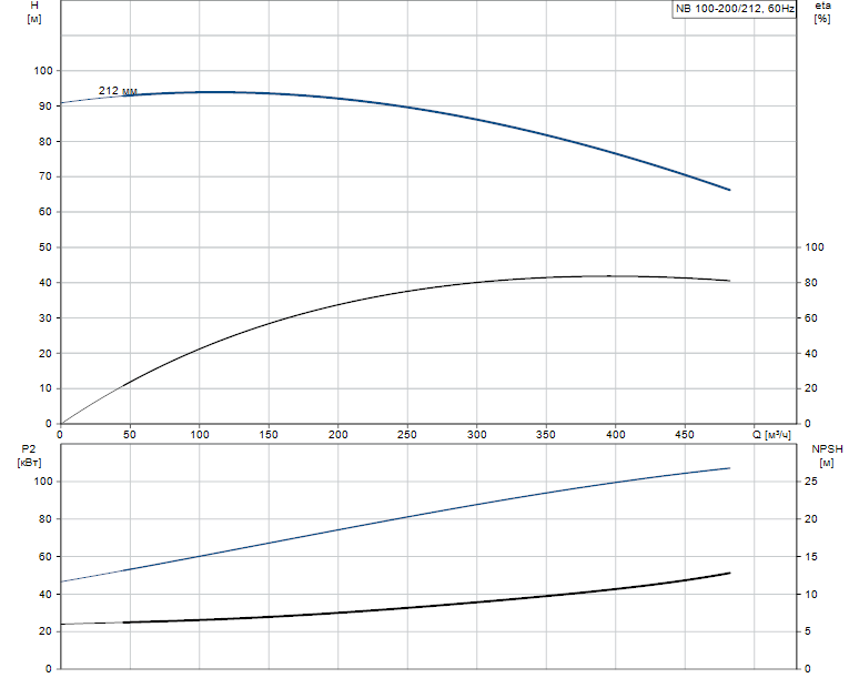 Гидравлические характеристики насоса Grundfos NB 100-200/212 AF2ABAQE артикул: 95109404