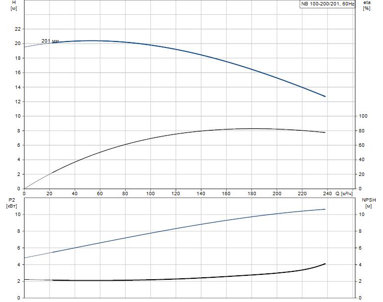 Гидравлические характеристики насоса Grundfos NB 100-200/201 AF2ABAQE артикул: 95109497
