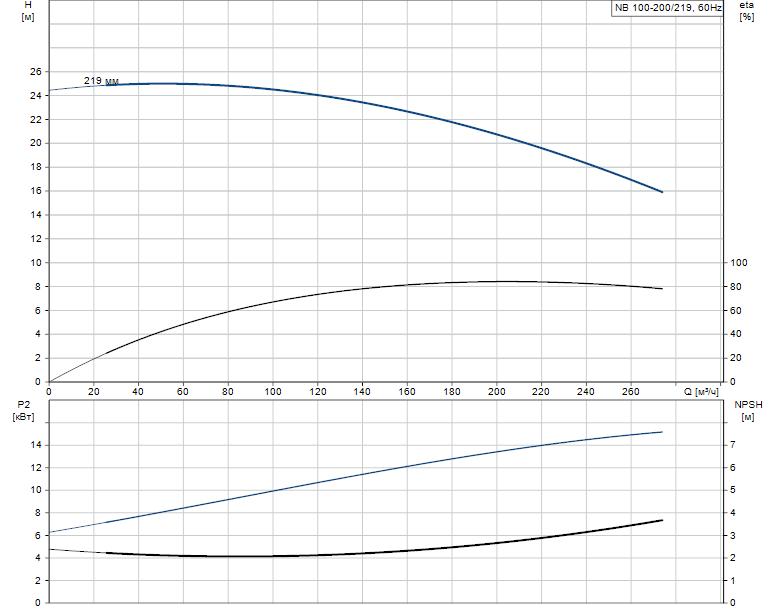 Гидравлические характеристики насоса Grundfos NB 100-200/219 AF2ABAQE артикул: 95109499