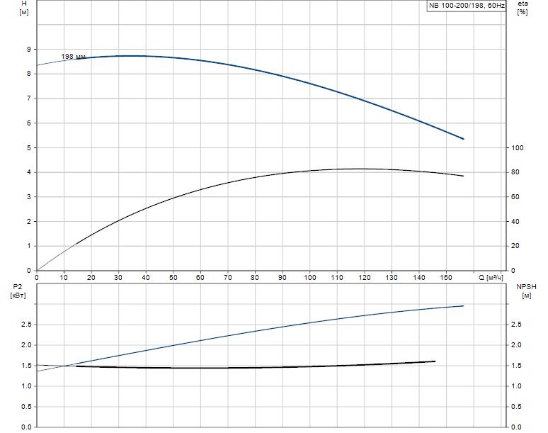 Гидравлические характеристики насоса Grundfos NB 100-200/198 AF2ABAQE артикул: 95109555