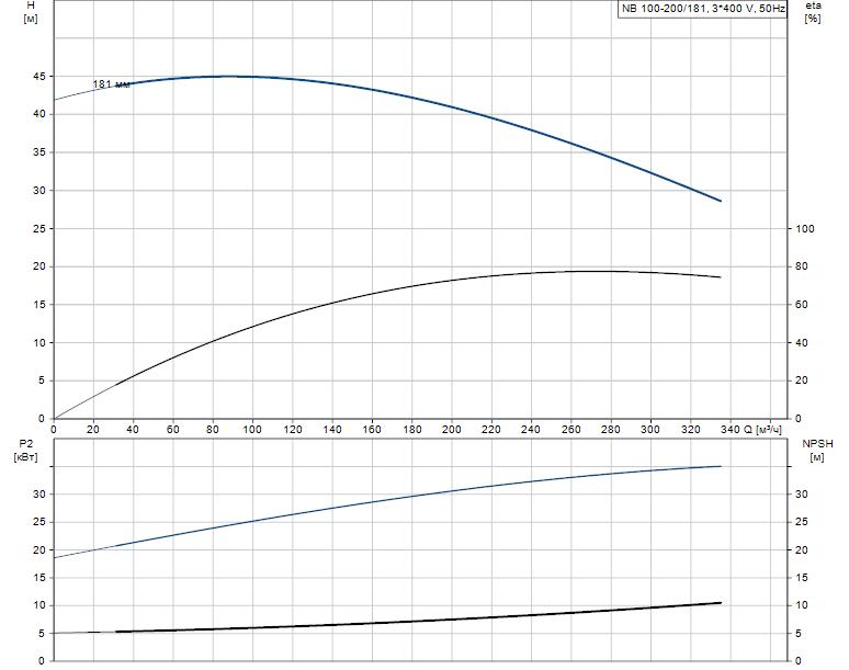 Гидравлические характеристики насоса Grundfos NB 100-200/181 A-F-A-E-BAQE артикул: 95109689
