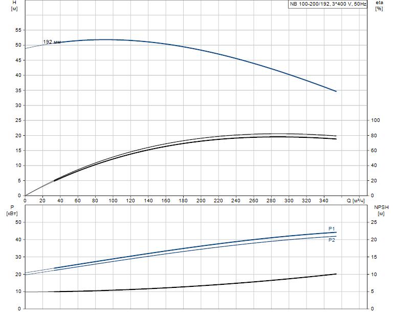 Гидравлические характеристики насоса Grundfos NB 100-200/192 A-F-A-E-BAQE артикул: 95109690