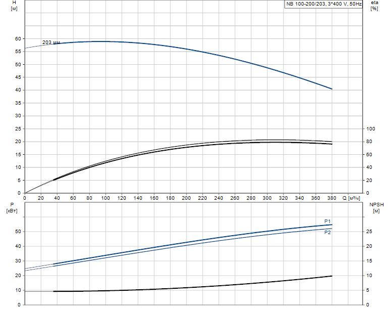 Гидравлические характеристики насоса Grundfos NB 100-200/203 A-F-A-E-BAQE артикул: 95109691