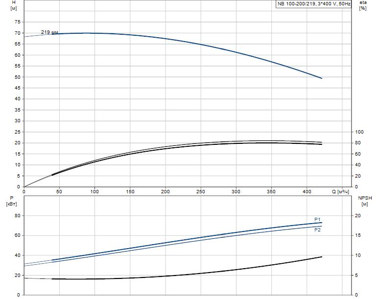Гидравлические характеристики насоса Grundfos NB 100-200/219 A-F-A-E-BAQE артикул: 95109692