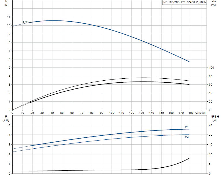 Гидравлические характеристики насоса Grundfos NB 100-200/178 A-F2-A-E-BAQE артикул: 95109783