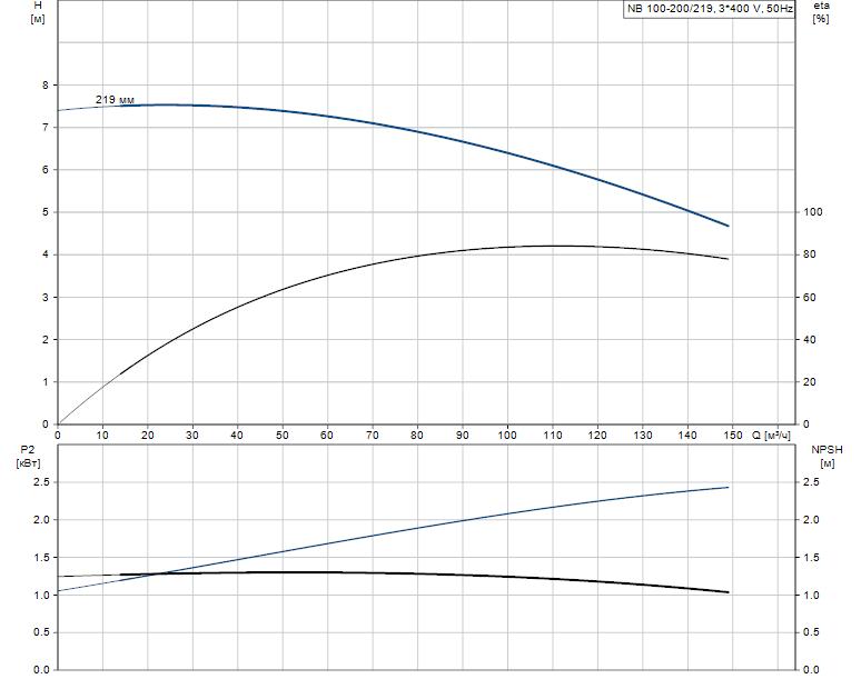Гидравлические характеристики насоса Grundfos NB 100-200/219 A-F-A-E-BAQE артикул: 95109845