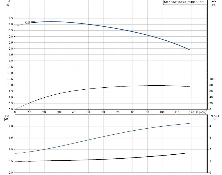 Гидравлические характеристики насоса Grundfos NB 100-250/220 A-F-A-BAQE артикул: 95109846