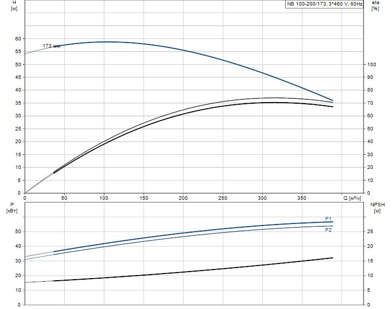 Гидравлические характеристики насоса Grundfos NB 100-200/173 A-F-A-E-BAQE артикул: 95109969