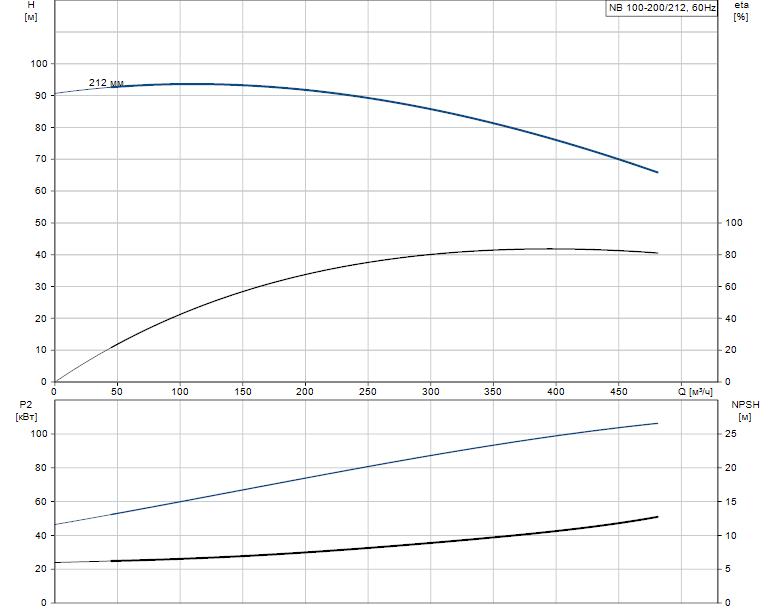 Гидравлические характеристики насоса Grundfos NB 100-200/212 A-F-A-BAQE артикул: 95109972