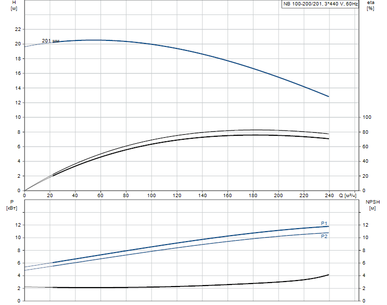 Гидравлические характеристики насоса Grundfos NB 100-200/201 A-F2-A-E-BAQE артикул: 95110055