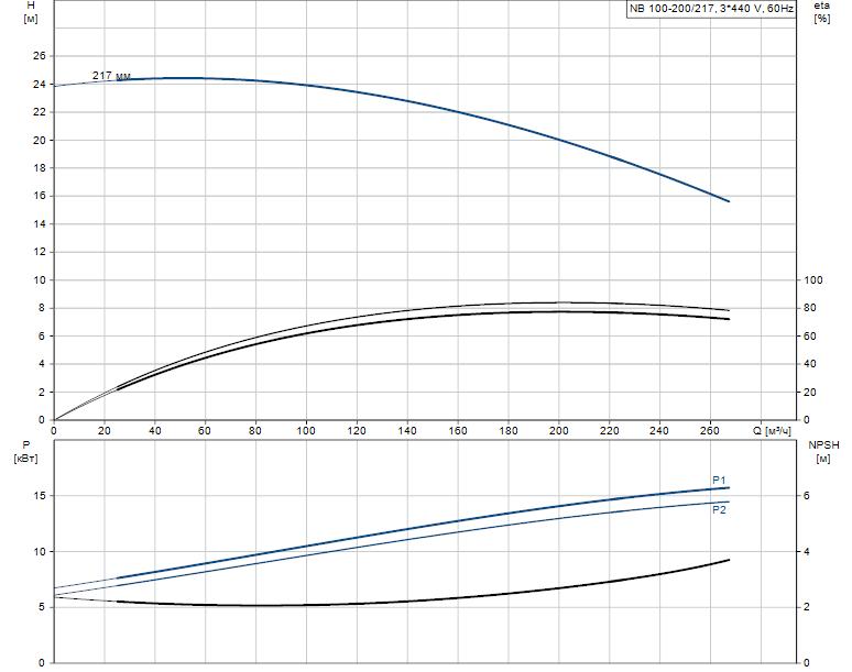 Гидравлические характеристики насоса Grundfos NB 100-200/217 A-F2-A-E-BAQE артикул: 95110056