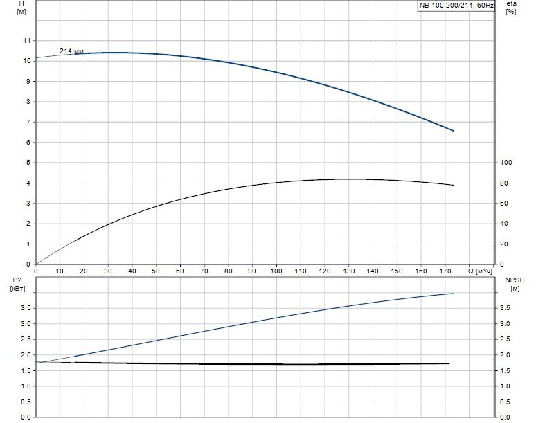 Гидравлические характеристики насоса Grundfos NB 100-200/214 A-F2-A-E-BAQE артикул: 95110116