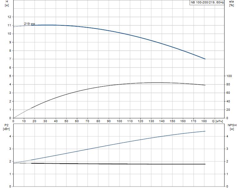 Гидравлические характеристики насоса Grundfos NB 100-200/219 A-F-A-E-BAQE артикул: 95110117