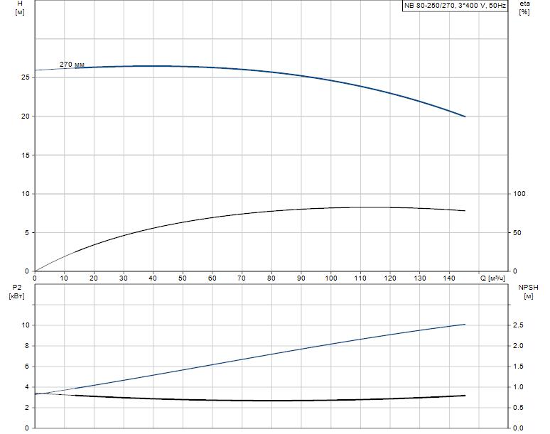 Гидравлические характеристики насоса Grundfos NB 80-250/270 A-F-B-BAQE артикул: 96125152
